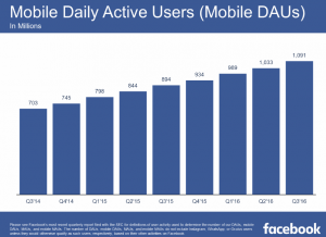 Daily Active Mobile users